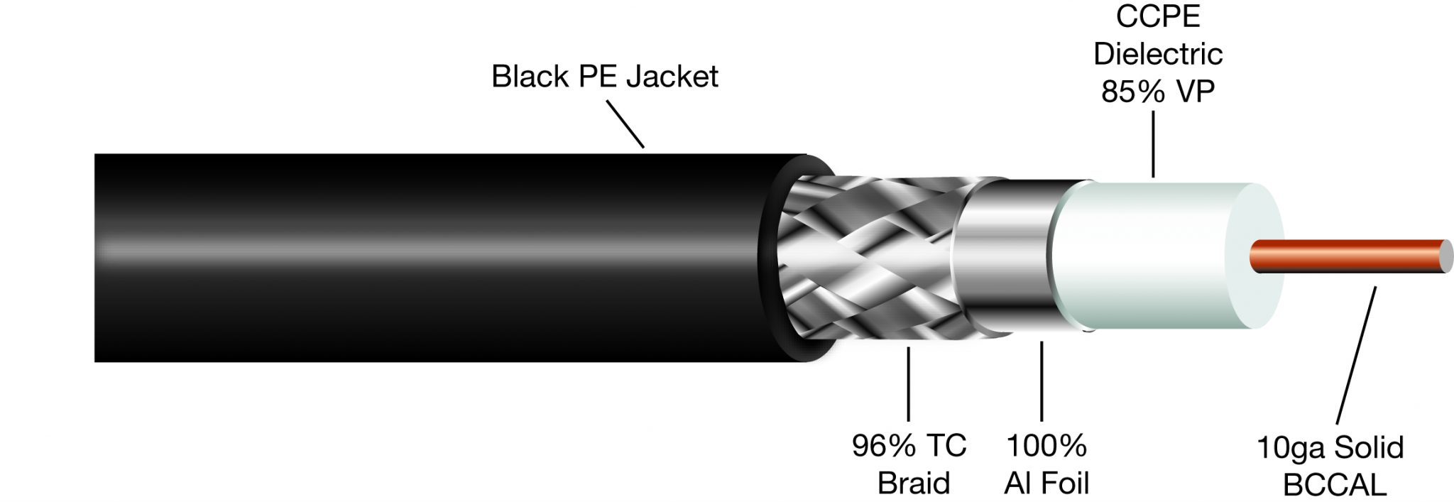 400 Type Solid Conductor Assemblies W Pl259 Connectors